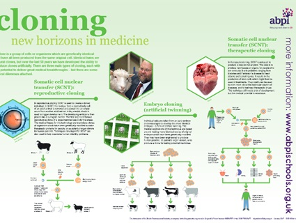 An introduction to cloning for 14-16 and 16+ students with downloadable poster. The resource consists of a poster and a set of teaching materials that includes information, classroom activities and quizzes. Free full size posters can be ordered from the ABPI site or downloaded in pdf format.