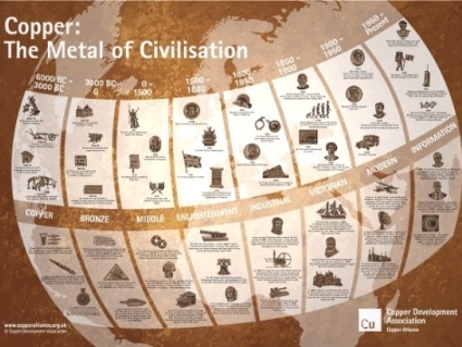 Copper has made vital contributions to sustaining and improving society since the dawn of civilisation, from the most basic tools of the Copper Age almost 10,000 years ago, through to the Large Hadron Collider, as can be seen in the timeline poster above. This resource describes some of the uses of copper throughout history.