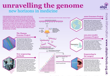 A broad based introduction to the human genome and DNA sequencing. The resource consists of a poster and a set of teaching materials that includes information, classroom activities and quizzes. Free full size posters can be ordered from the ABPI site or downloaded in pdf format.