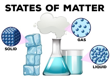 Materials exist as solids, liquids and gases, and as a mixture of these states. They may be natural or man made and they have different textures and properties.