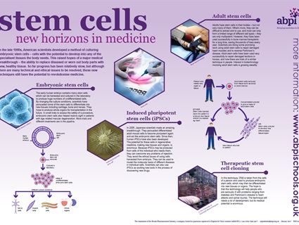 An introduction to stem cell science and ethics for 14-16 and 16+ students. The resource consists of a poster and a set of teaching materials that includes information, classroom activities and quizzes. Free full size posters can be ordered from the ABPI site or downloaded in pdf format.